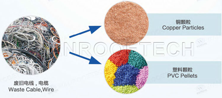Copper Cable Granulator, Cable Wires Recycling Machine, Cable Crusher, Copper Wire Granulator