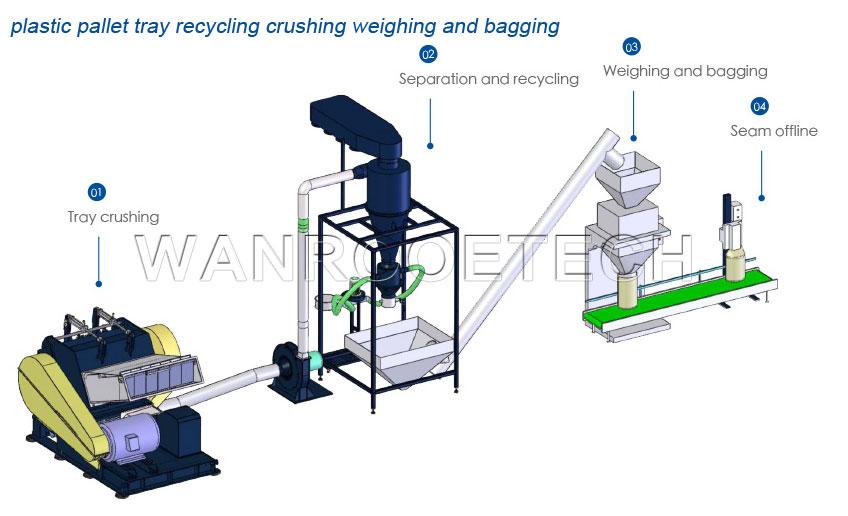 塑料托盘回收