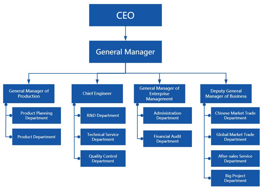 wanrooe company organization